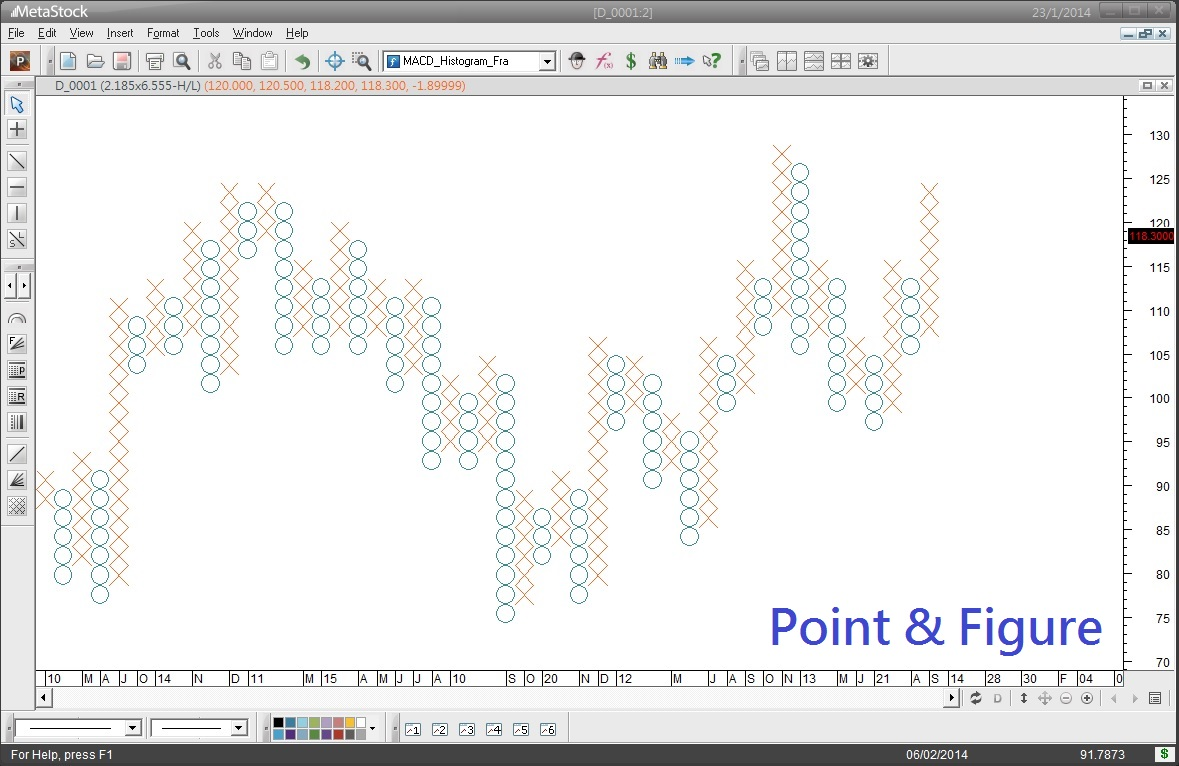 Point and figure forex box size